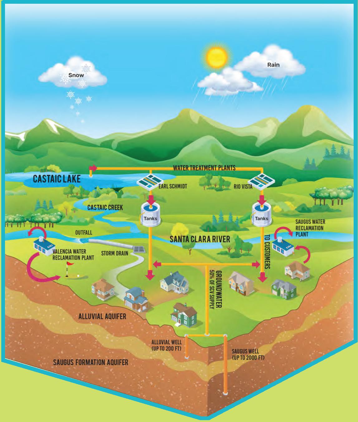 Upper Santa Clara River Watershed