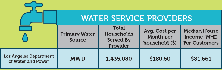 Greater Los Angeles County Tap Water Cost Example