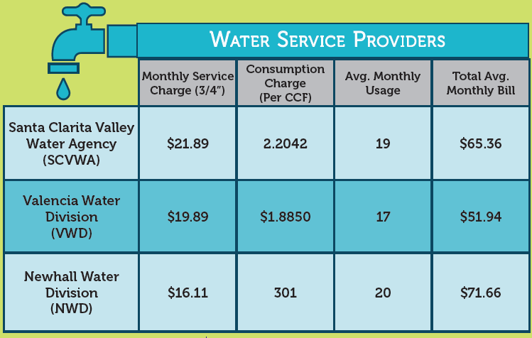 Upper Santa Clara River Watershed Tap Water Cost Examples
