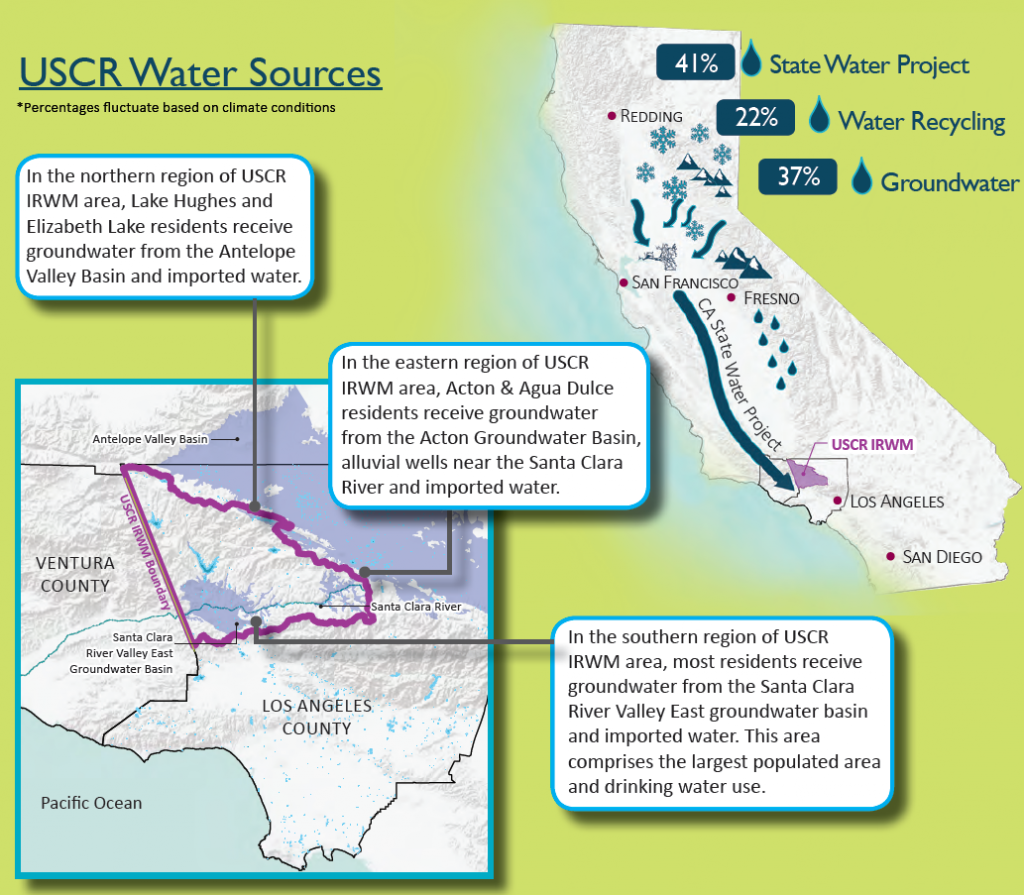 Source: Greater Los Angeles County Integrated Regional Water Management Plan, 2014