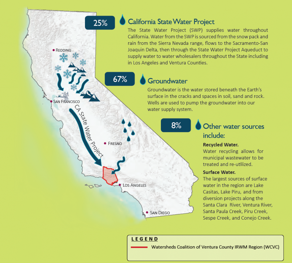 *Percentages fluctuate based on climate conditions Source: Project Changes in Ventura County Climate, Western Regional Climate Center, Desert Research Institute, 2019