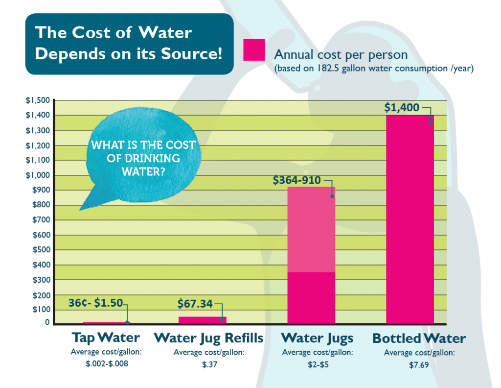 cost of drinking water table