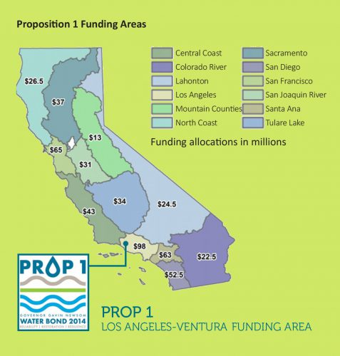 funding areas